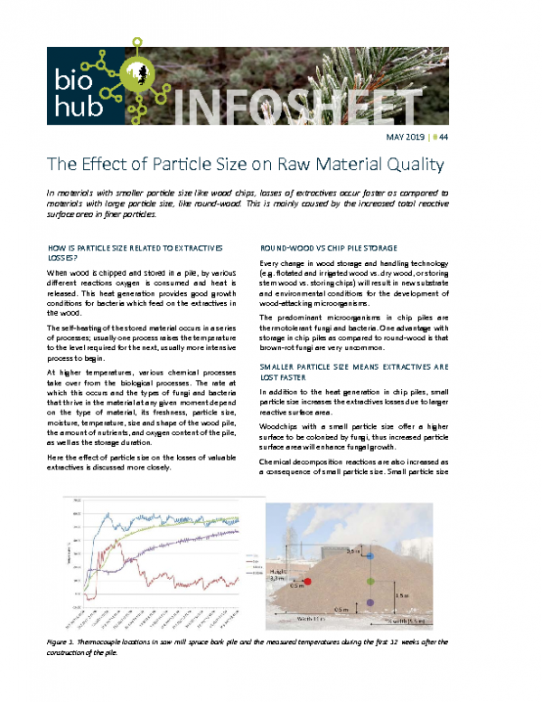 2019 No 44 The effect of particle size on raw material quality